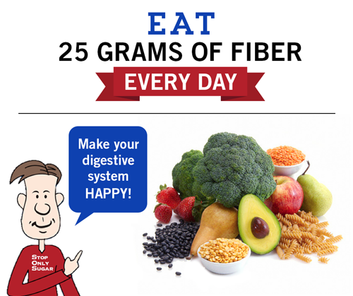 Dietary fiber acts like a sponge to absorb fluid. Like everything else you eat or drink, the fiber in your food or drink first enters the stomach (receiving department), then passes through your small intestine (nutrition department), and enters the colon (waste disposal department). If there is excess fluid in the colon (diarrhea), the fiber absorbs the excess fluid in the colon and slows you down. If there is not enough fluid in the colon (constipation), the fiber absorbs